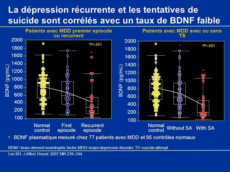 La dépression récurrente et les tentatives de suicide sont corrélés avec un taux de BDNF faible