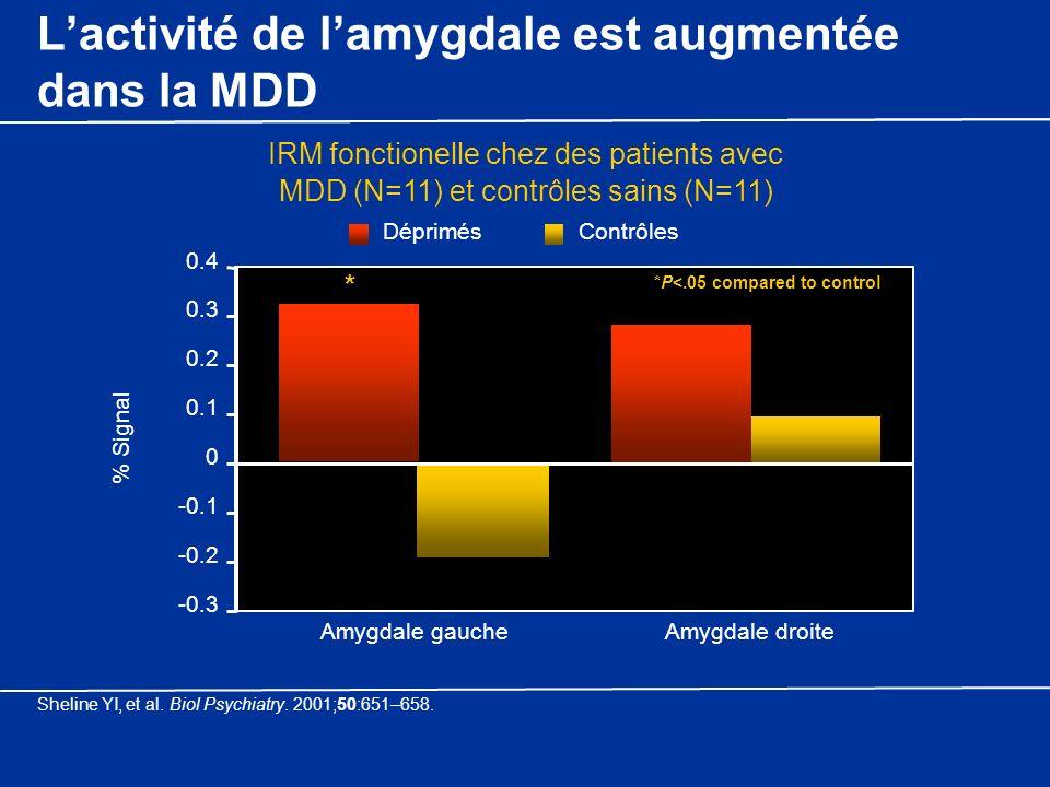 L'activité de l'amygdale est augmentée dans la MDD