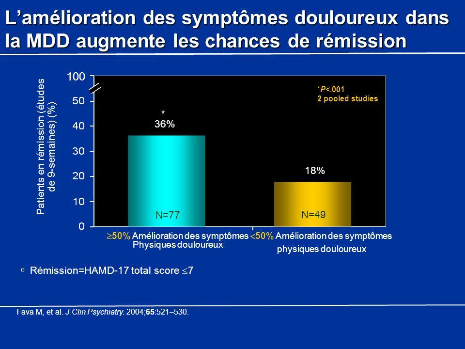 L'amélioration des symptômes douloureux dans la MDD augmente les chances de rémission
