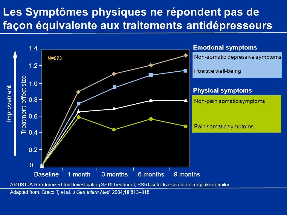 Les Symptômes physiques ne répondent pas de façon équivalente aux traitements antidépresseurs
