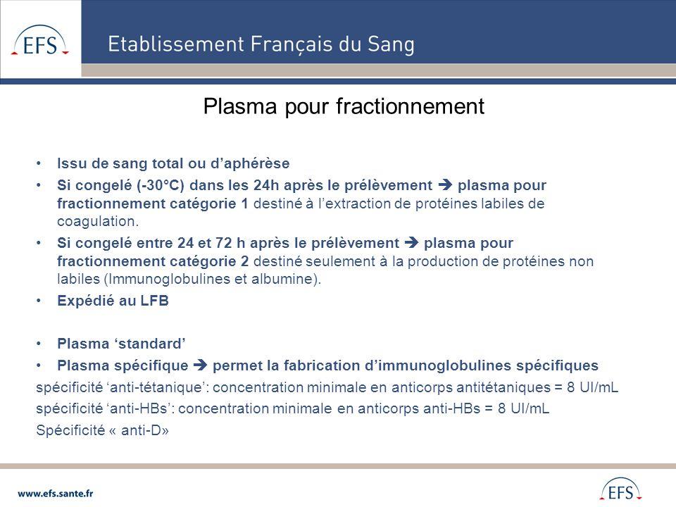 Plasma pour fractionnement