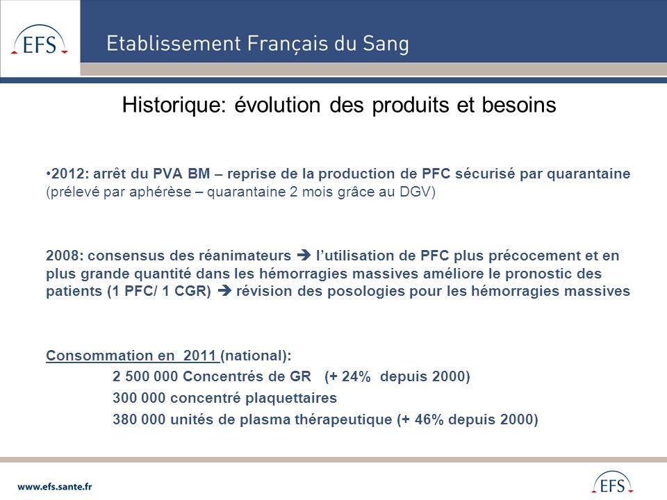 Historique: évolution des produits et besoins