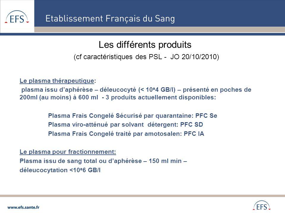 Les différents produits (cf caractéristiques des PSL - JO 20/10/2010)