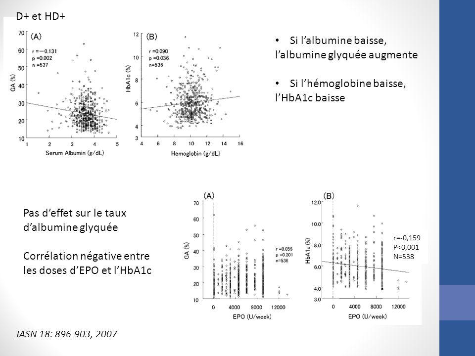 l'albumine glyquée augmente Si l'hémoglobine baisse, l'HbA1c baisse