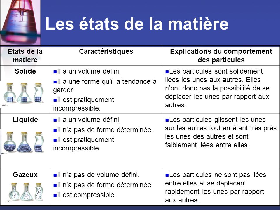 Explications du comportement des particules