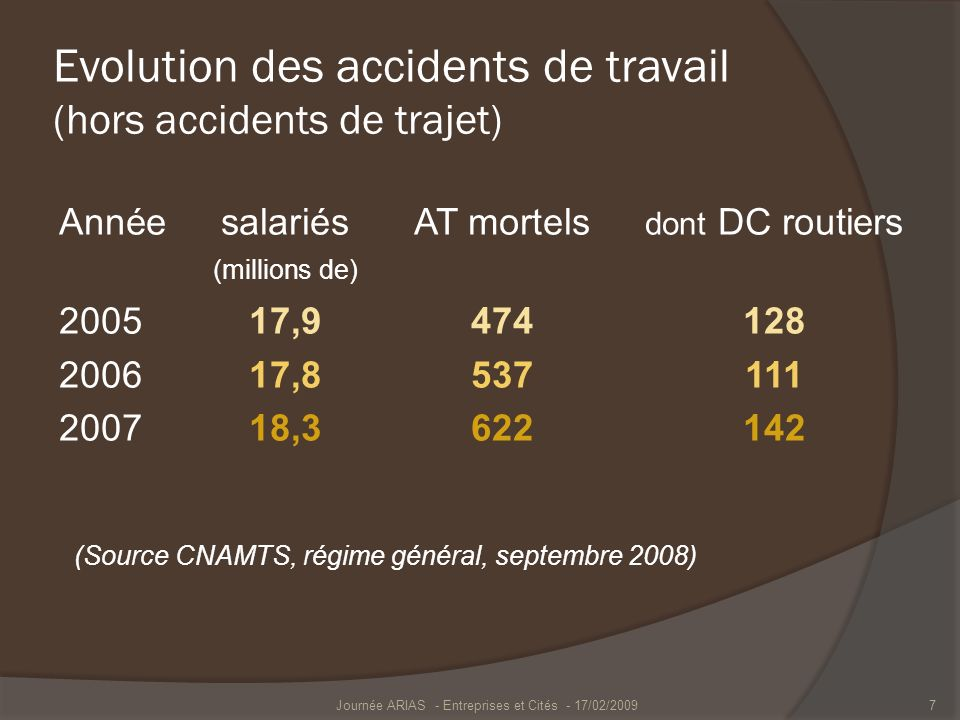 Evolution des accidents de travail (hors accidents de trajet)