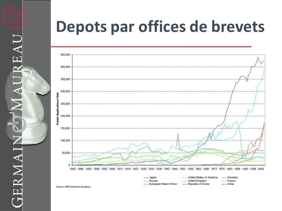 Depots par offices de brevets