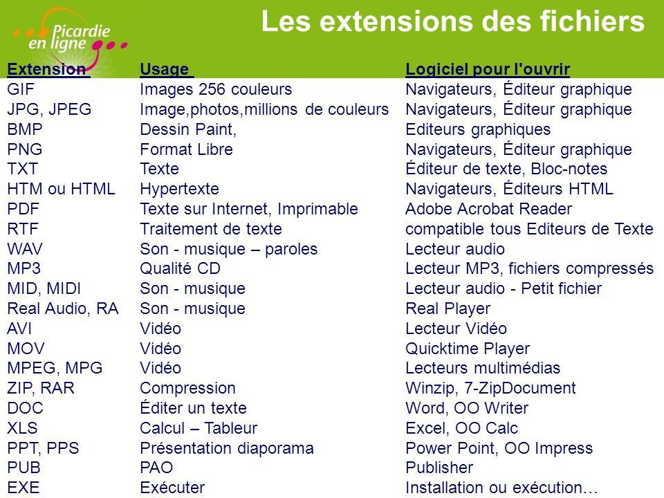 Les extensions des fichiers