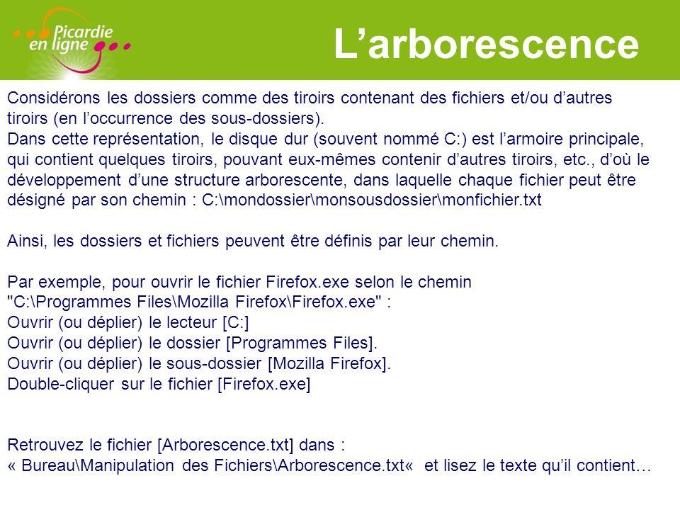L'arborescence Considérons les dossiers comme des tiroirs contenant des fichiers et/ou d'autres. tiroirs (en l'occurrence des sous-dossiers).