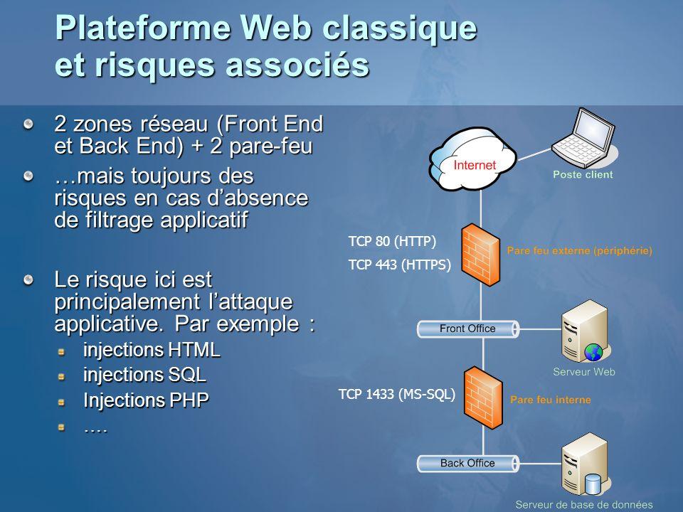Plateforme Web classique et risques associés