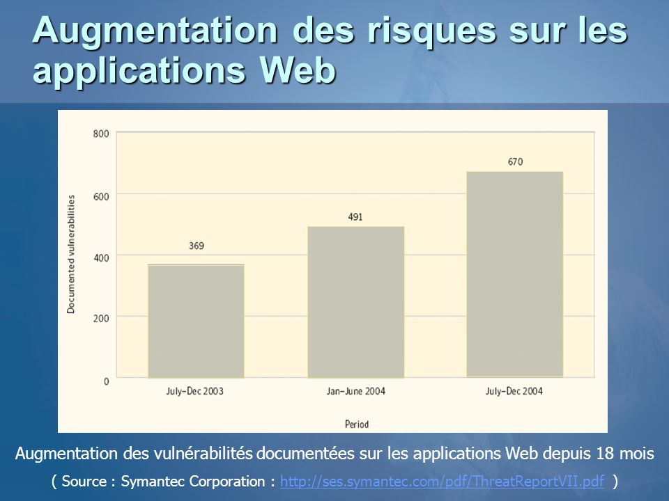 Augmentation des risques sur les applications Web