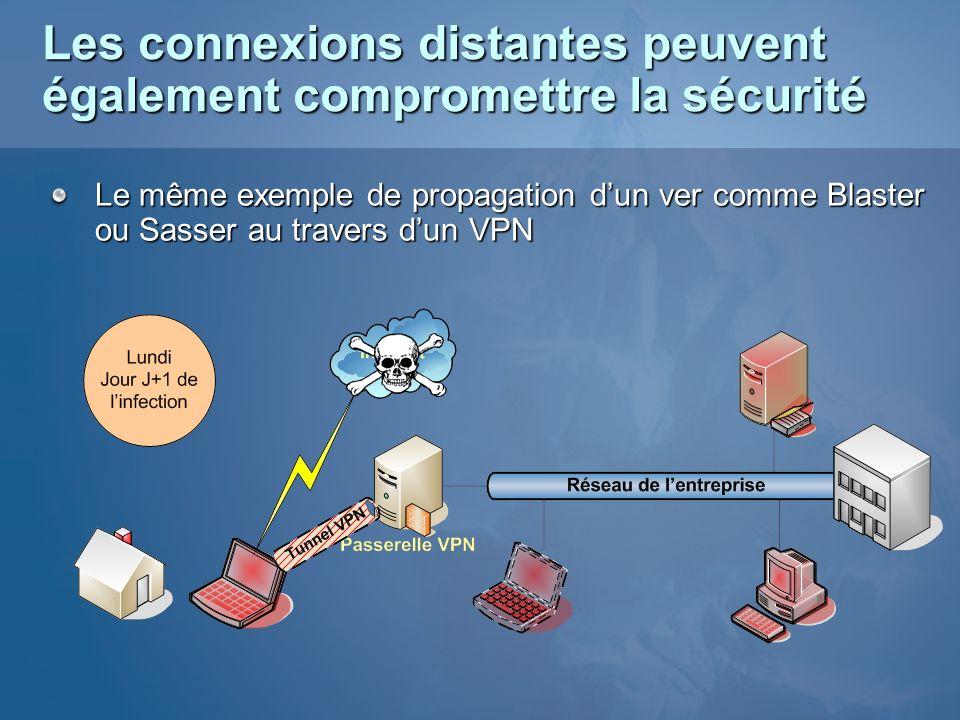 Les connexions distantes peuvent également compromettre la sécurité