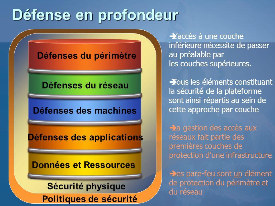 Défense en profondeur Défenses du périmètre Défenses du réseau