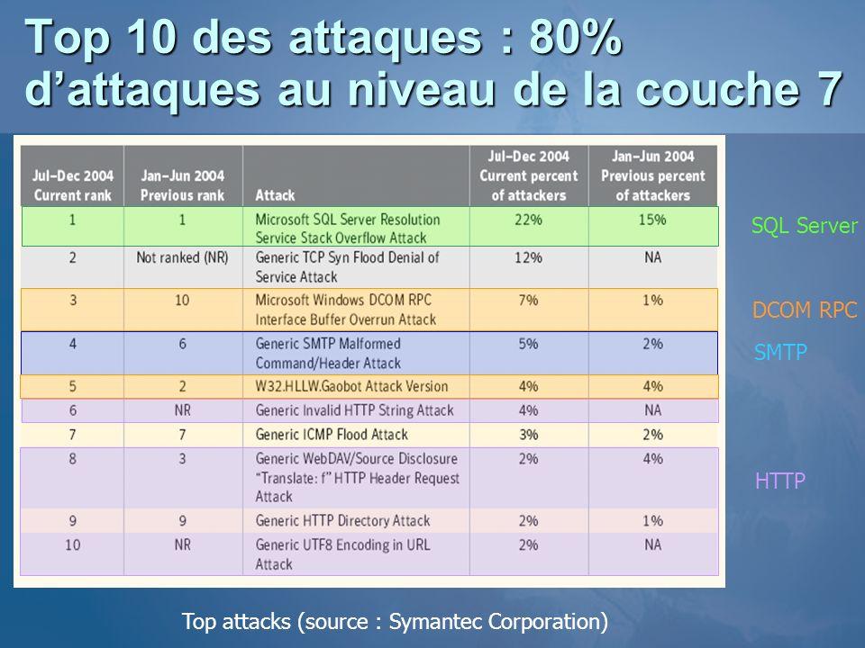 Top 10 des attaques : 80% d'attaques au niveau de la couche 7