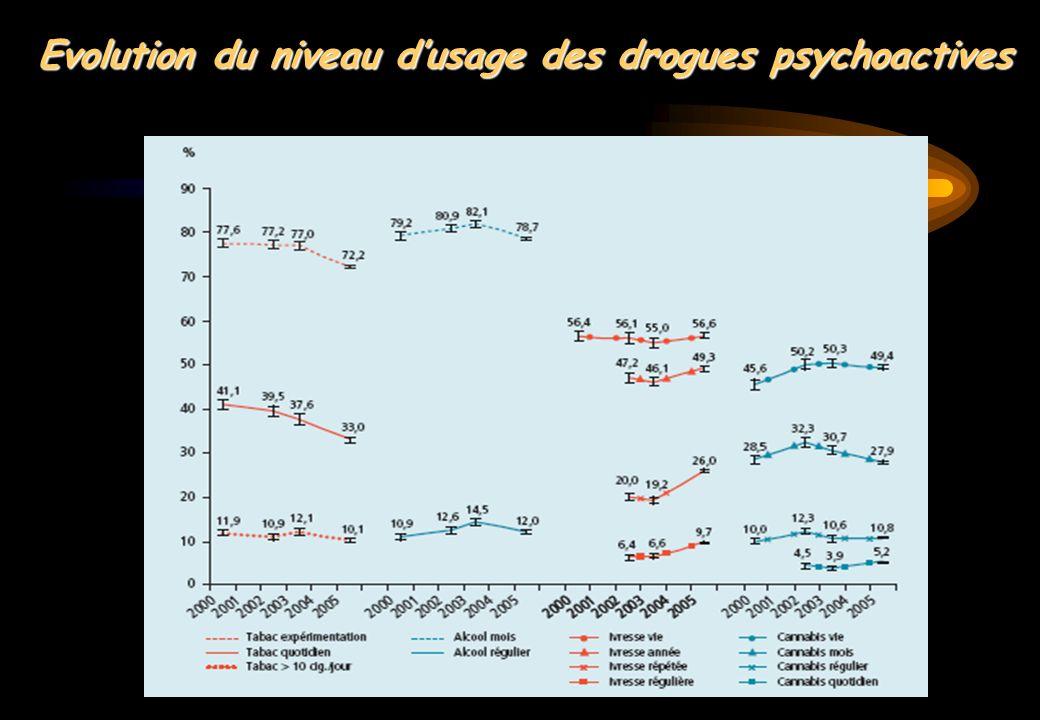 Evolution du niveau d'usage des drogues psychoactives