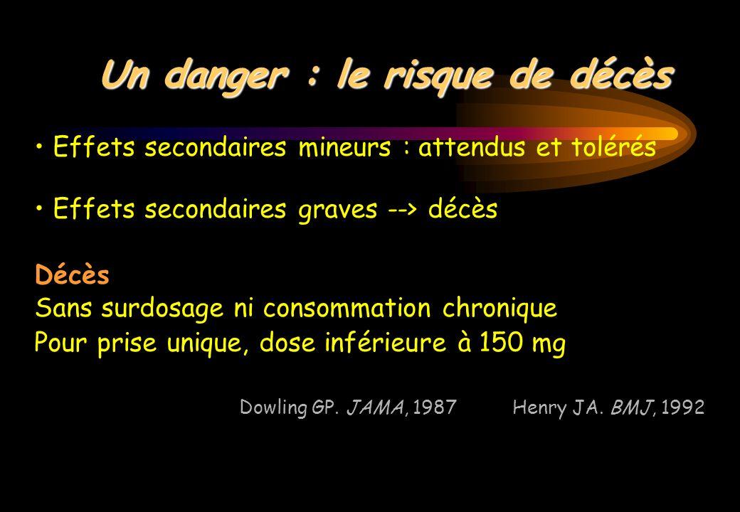 Un danger : le risque de décès