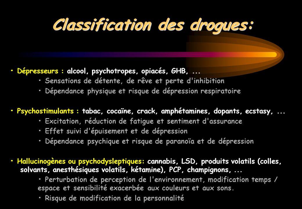Classification des drogues: