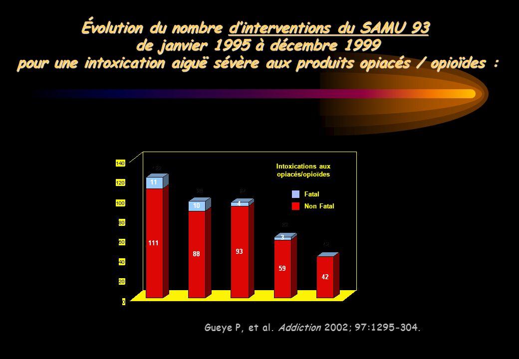 Évolution du nombre d'interventions du SAMU 93