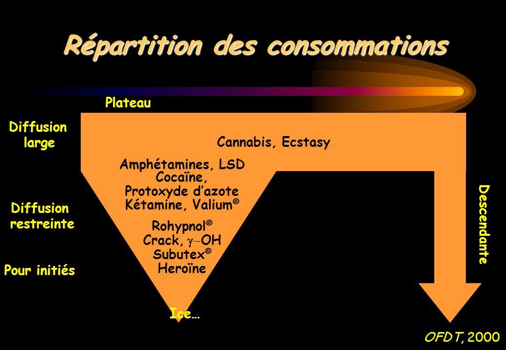 Répartition des consommations