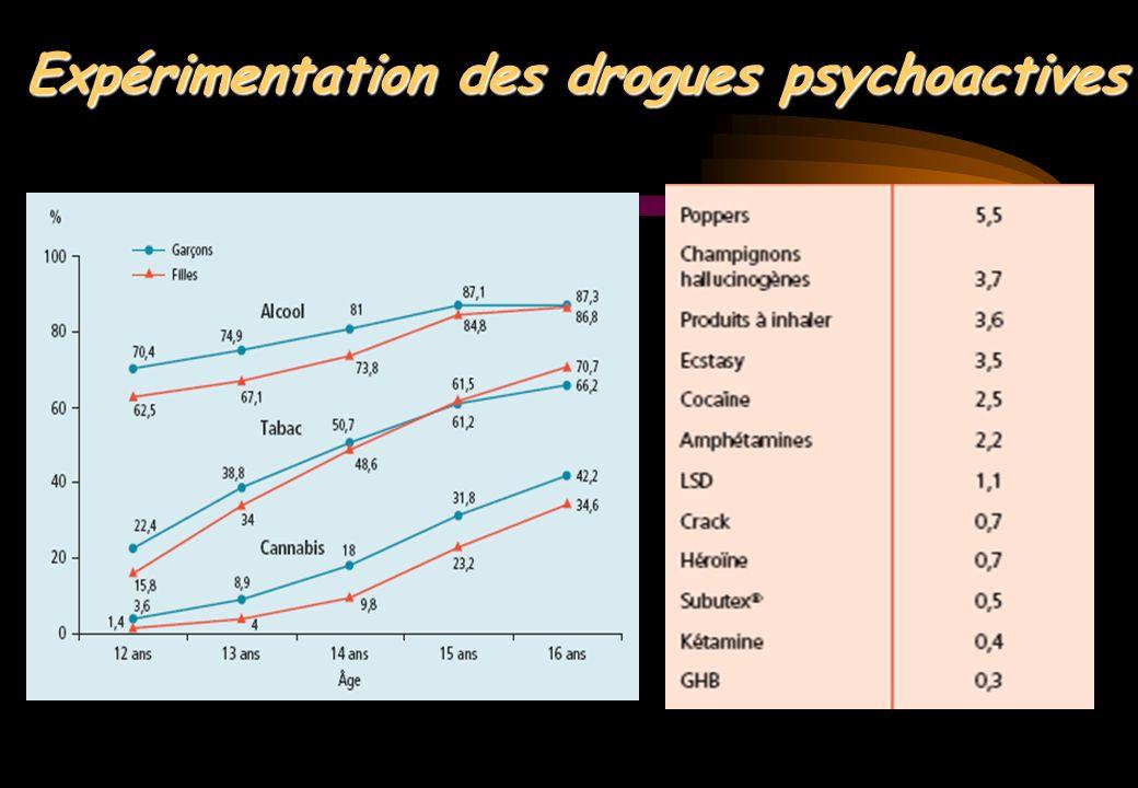 Expérimentation des drogues psychoactives