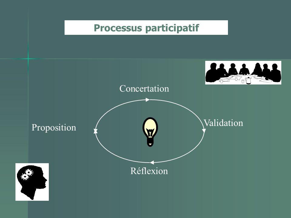Processus participatif