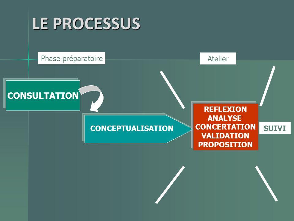 LE PROCESSUS CONSULTATION Phase préparatoire Atelier REFLEXION ANALYSE