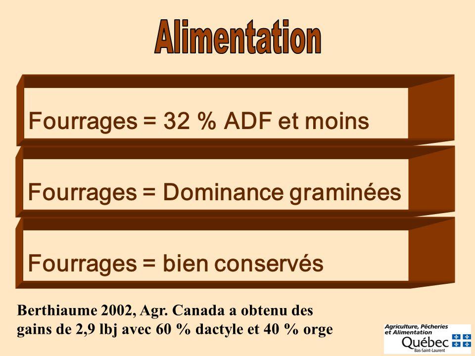 Fourrages = 32 % ADF et moins