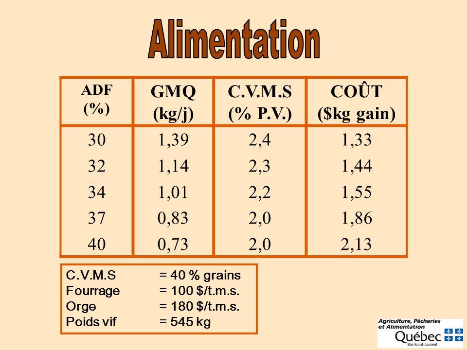 Alimentation GMQ (kg/j) C.V.M.S (% P.V.) COÛT ($kg gain) 30 32 34 37