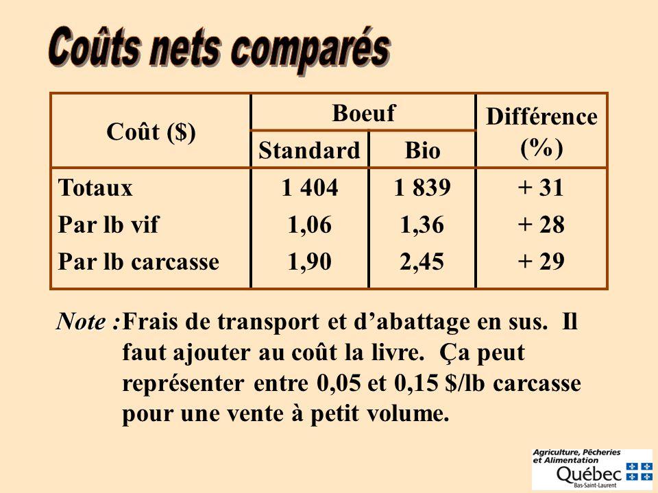 Coûts nets comparés Coût ($) Boeuf. Différence (%) Standard. Bio. Totaux. Par lb vif. Par lb carcasse.