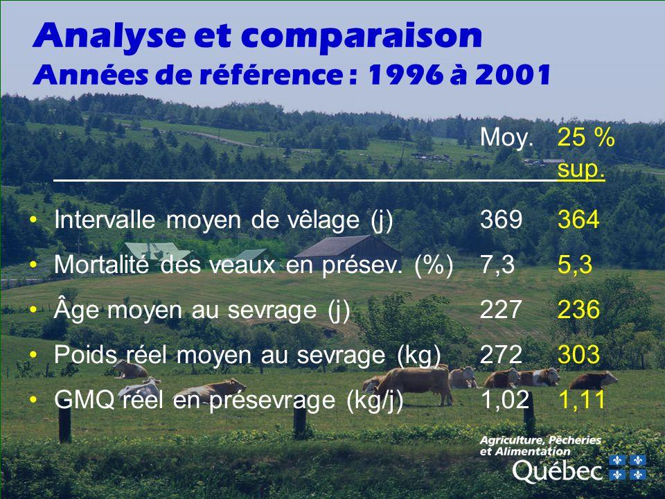 Analyse et comparaison Années de référence : 1996 à 2001