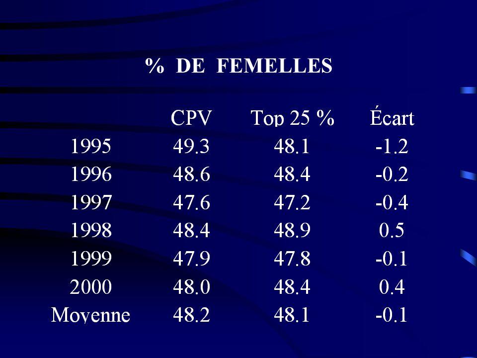 % DE FEMELLES