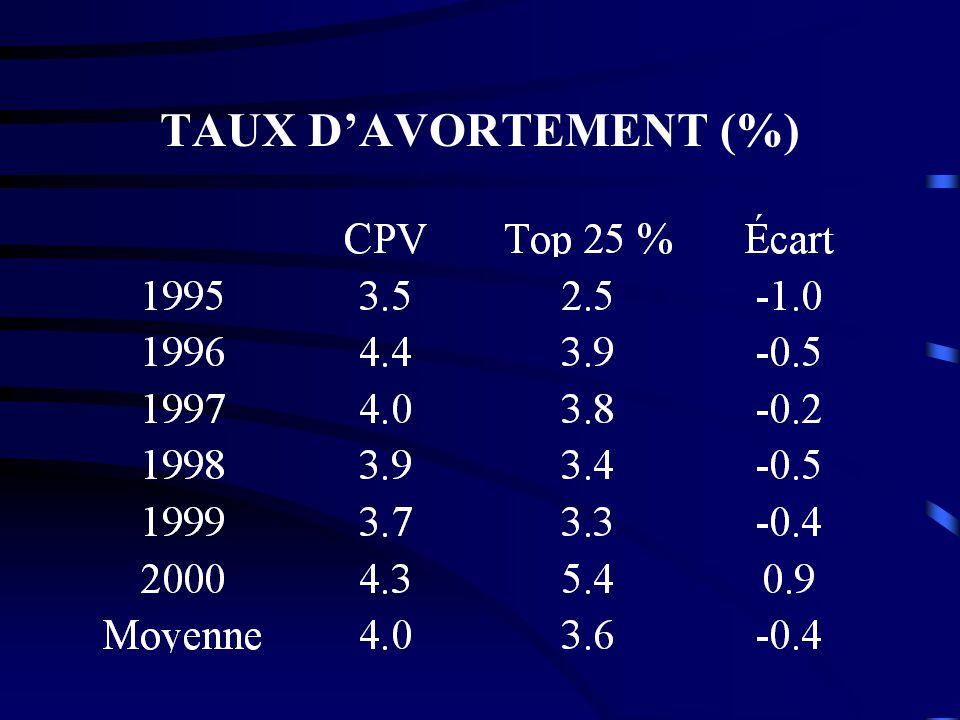 TAUX D'AVORTEMENT (%)