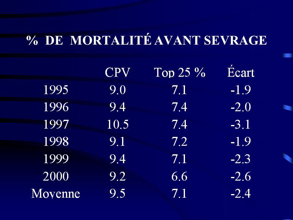 % DE MORTALITÉ AVANT SEVRAGE