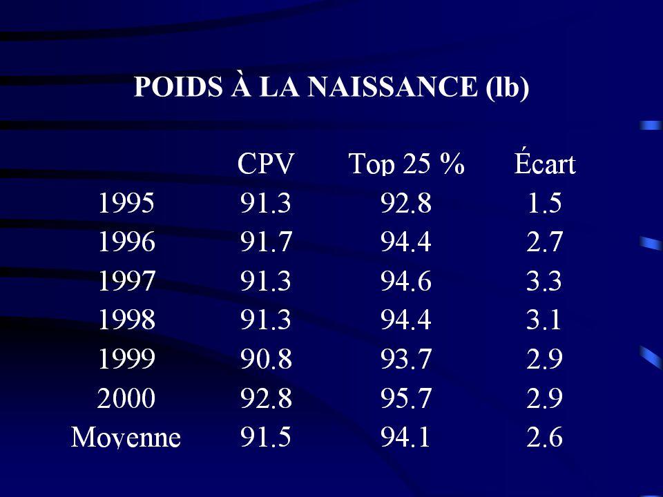 POIDS À LA NAISSANCE (lb)