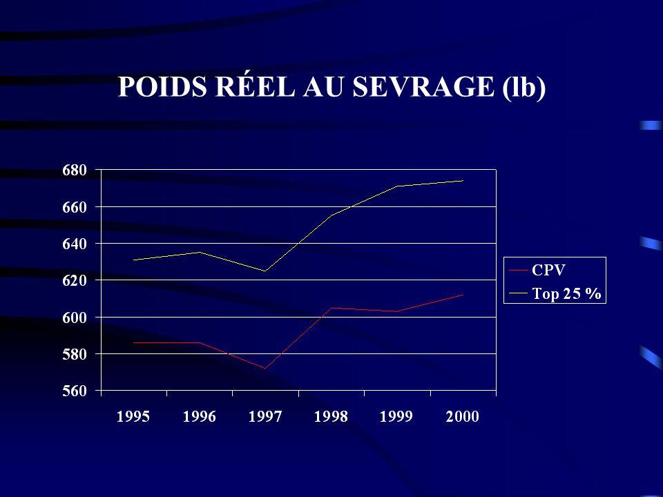POIDS RÉEL AU SEVRAGE (lb)