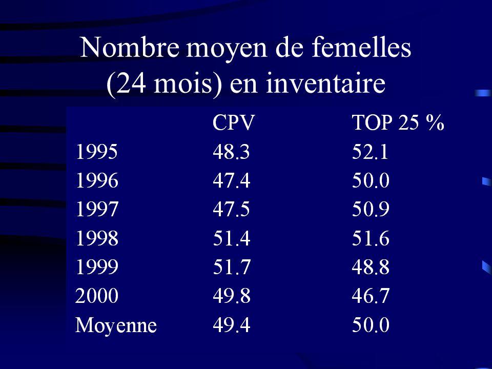 Nombre moyen de femelles (24 mois) en inventaire