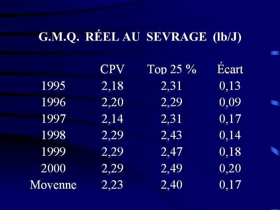 G.M.Q. RÉEL AU SEVRAGE (lb/J)