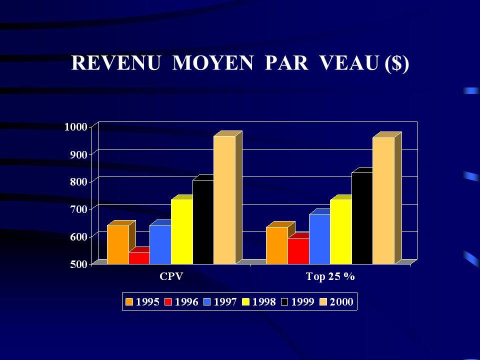 REVENU MOYEN PAR VEAU ($)