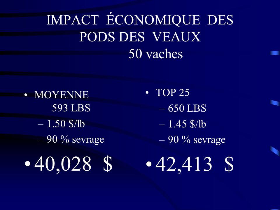 IMPACT ÉCONOMIQUE DES PODS DES VEAUX 50 vaches