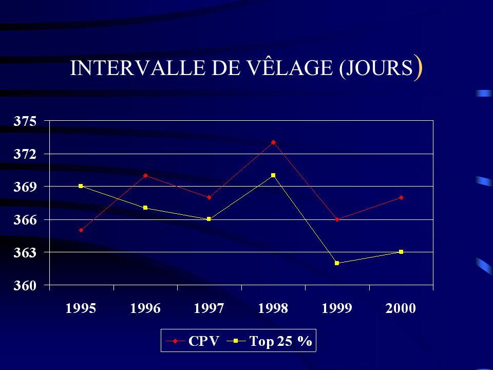INTERVALLE DE VÊLAGE (JOURS)