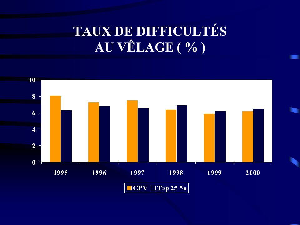 TAUX DE DIFFICULTÉS AU VÊLAGE ( % )
