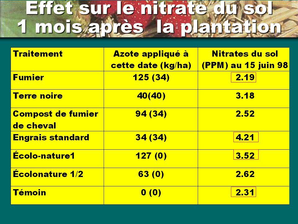 Effet sur le nitrate du sol 1 mois après la plantation