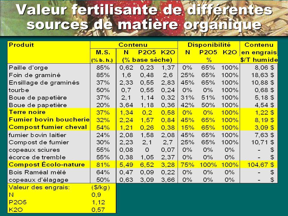 Valeur fertilisante de différentes sources de matière organique