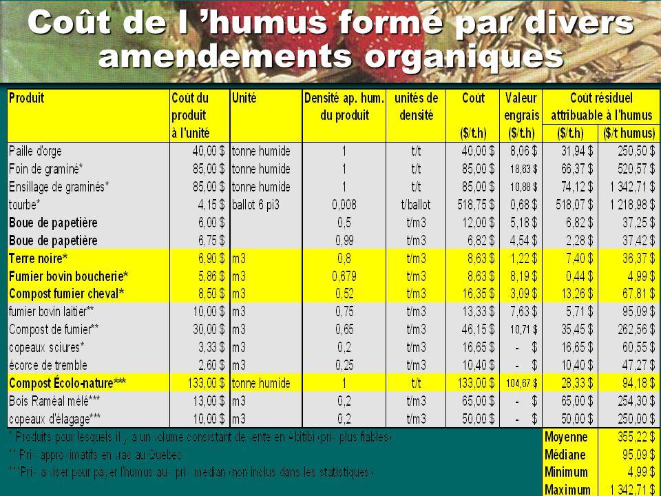 Coût de l 'humus formé par divers amendements organiques