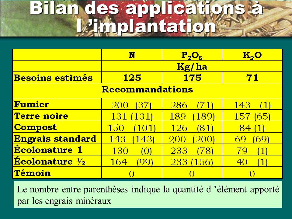 Bilan des applications à l 'implantation