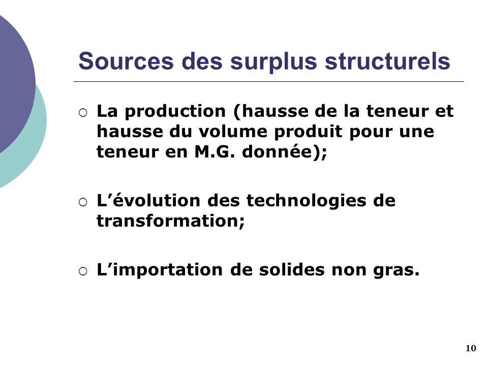 Sources des surplus structurels