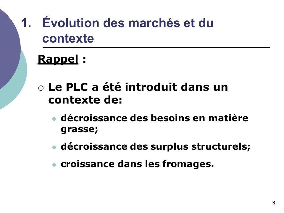 Évolution des marchés et du contexte