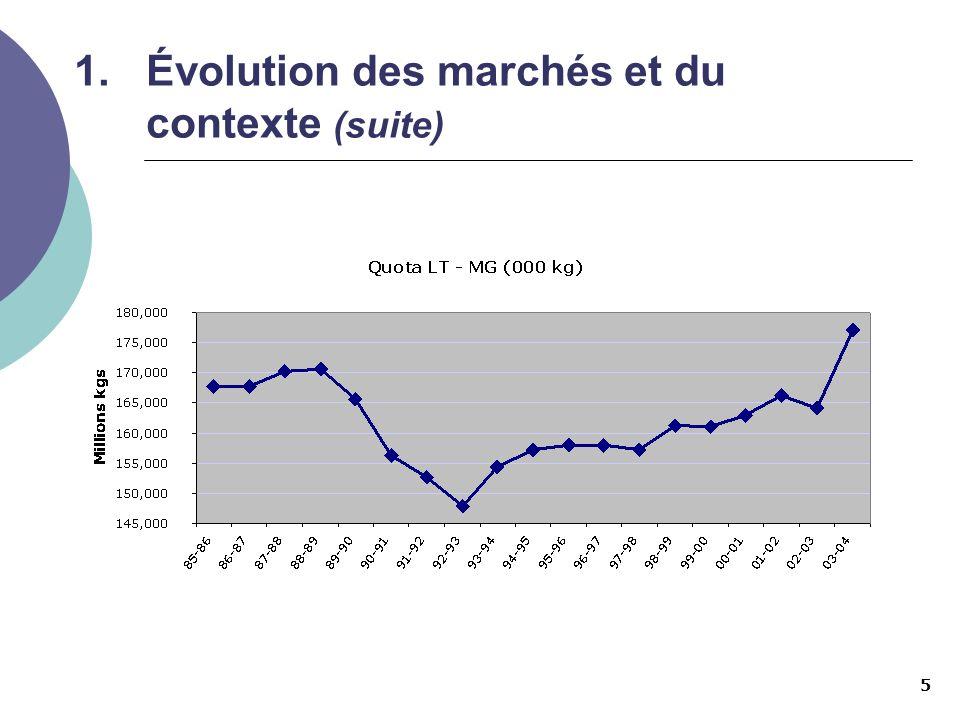 Évolution des marchés et du contexte (suite)
