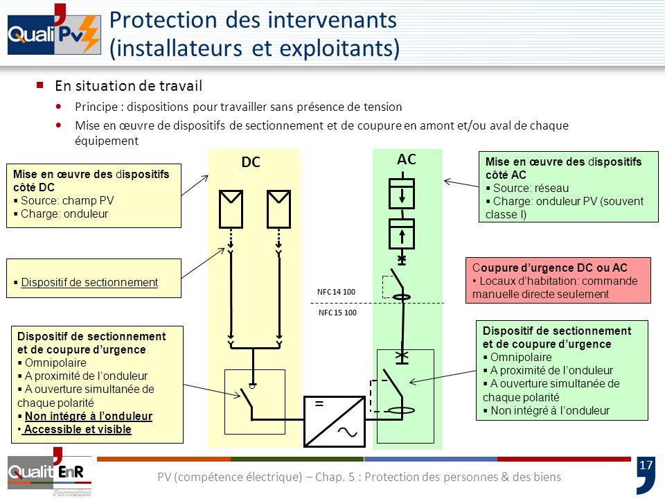 Protection des intervenants (installateurs et exploitants)