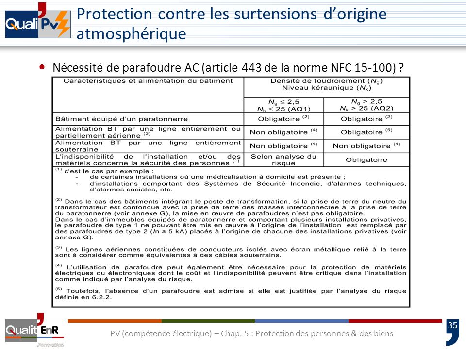 Protection contre les surtensions d'origine atmosphérique